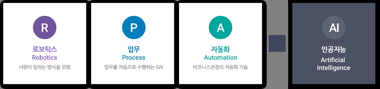 RPA + AI