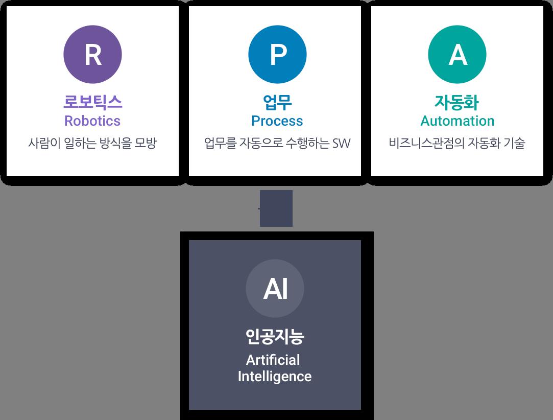 RPA + AI mobile